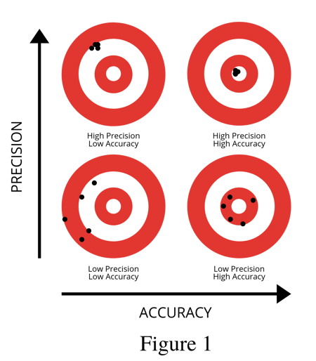 Accuracy-Precision diagram